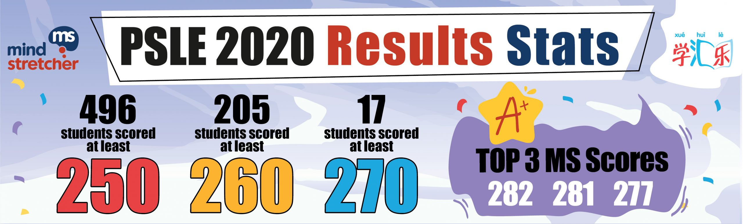 MS PSLE Results
